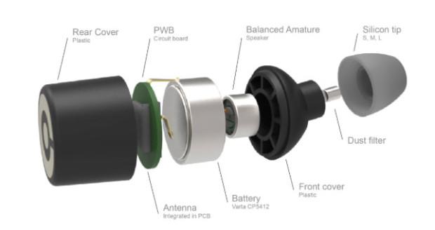 earin breakdown diagram