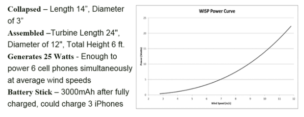 windpax wisp specs